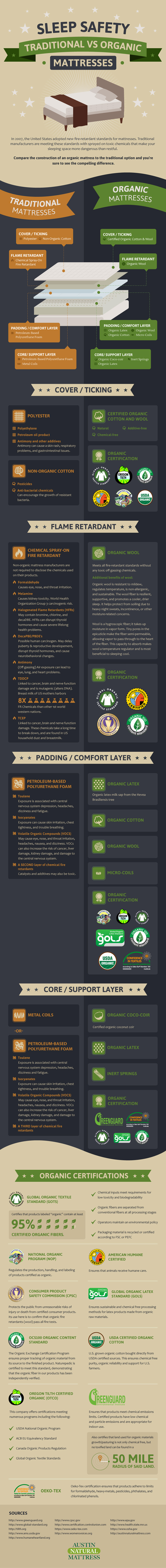 Traditional-vs-Organic-Mattresses